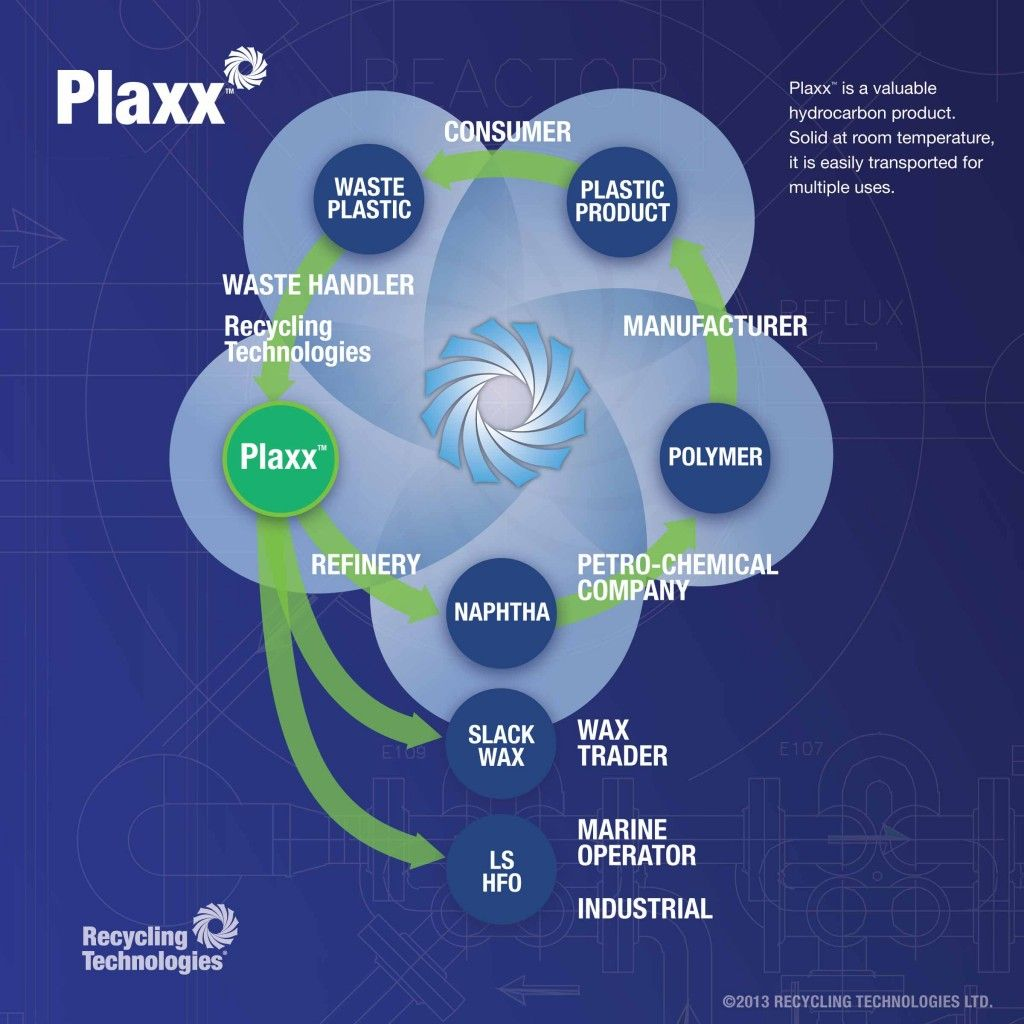 RT069-Plaxx -Cycle -and -Applications -v 2-2400px -1024x 1024-1