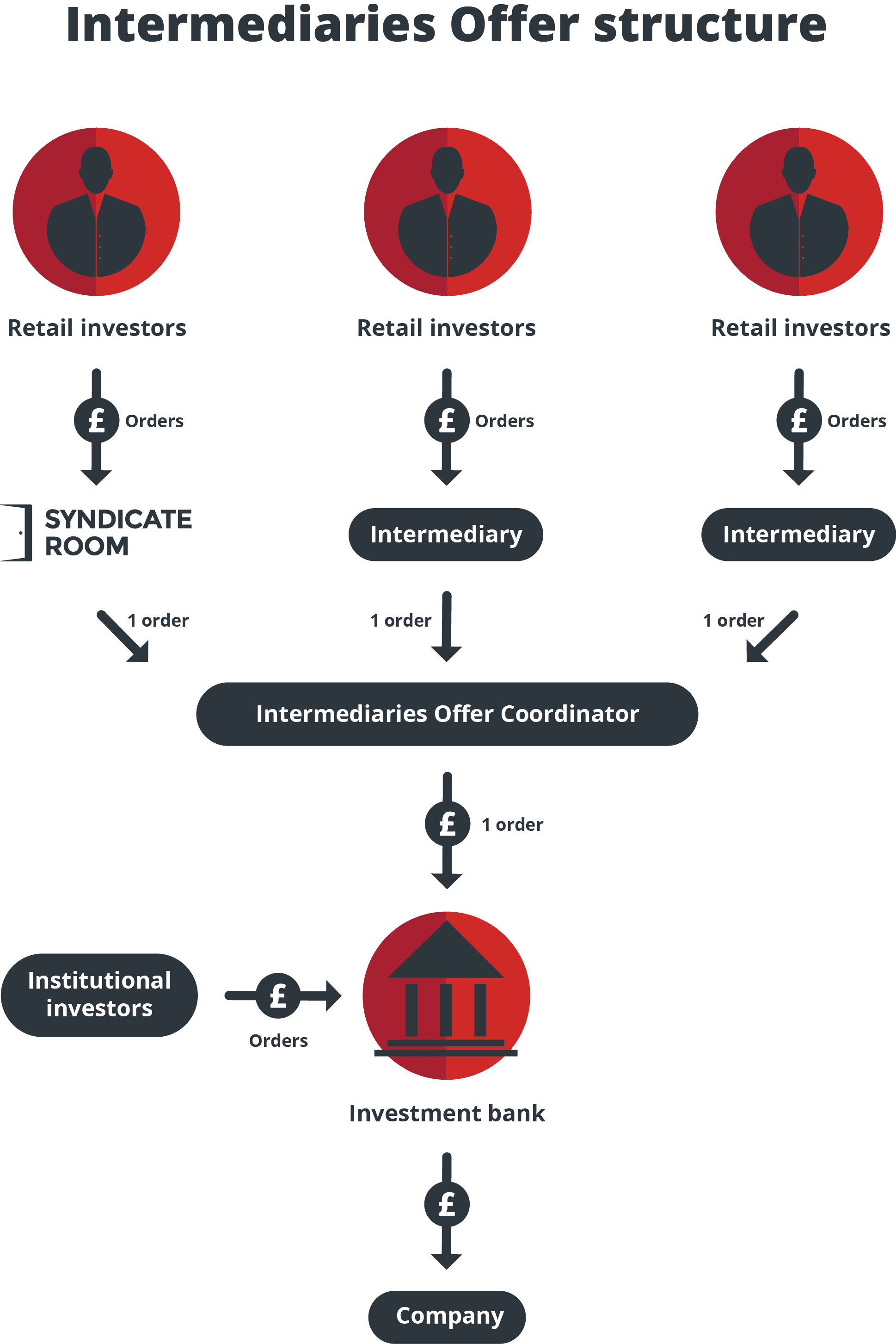 Intermediaries offer flow chart