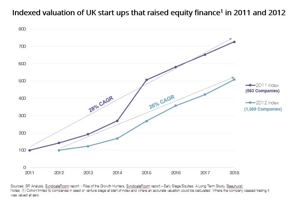 Graph of indexed valuation of UK start ups that raised equity finance in 2011 and 2012