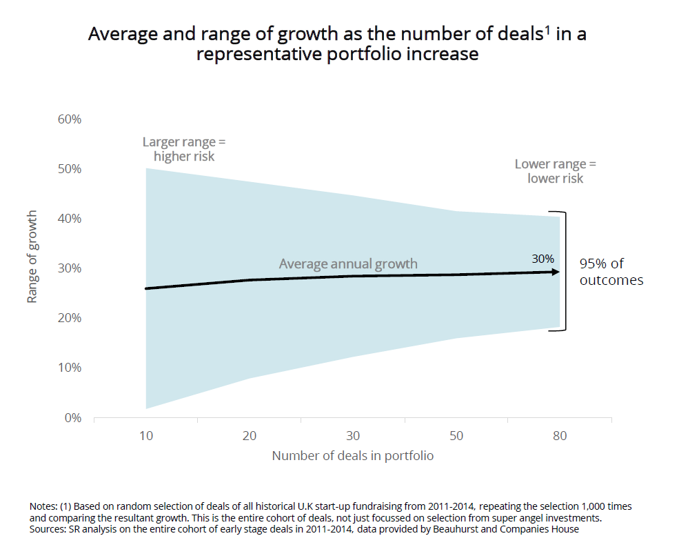 Graphs of average and annual range of growth as the number of deals in a representative portfolio increase