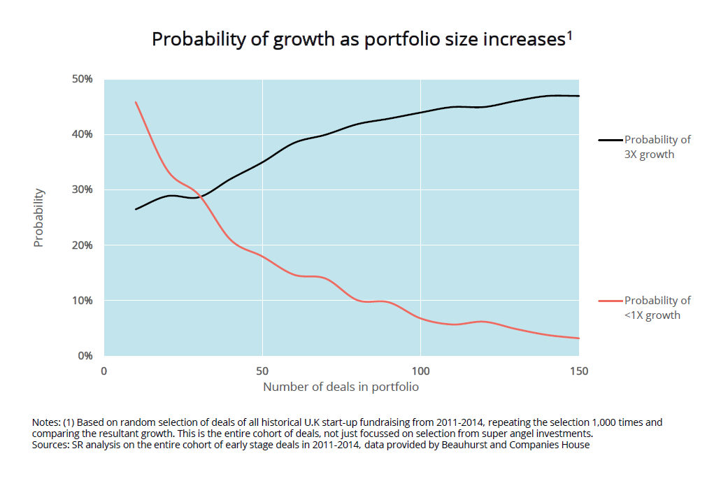 Graph of probability of growth as portfolio size increases