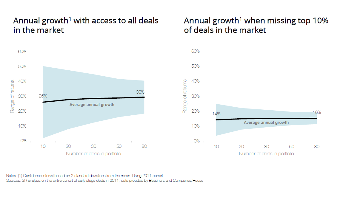 Graphs of annual growth with access to all deals in the market and annual growth when missing top 10% of deals in the market