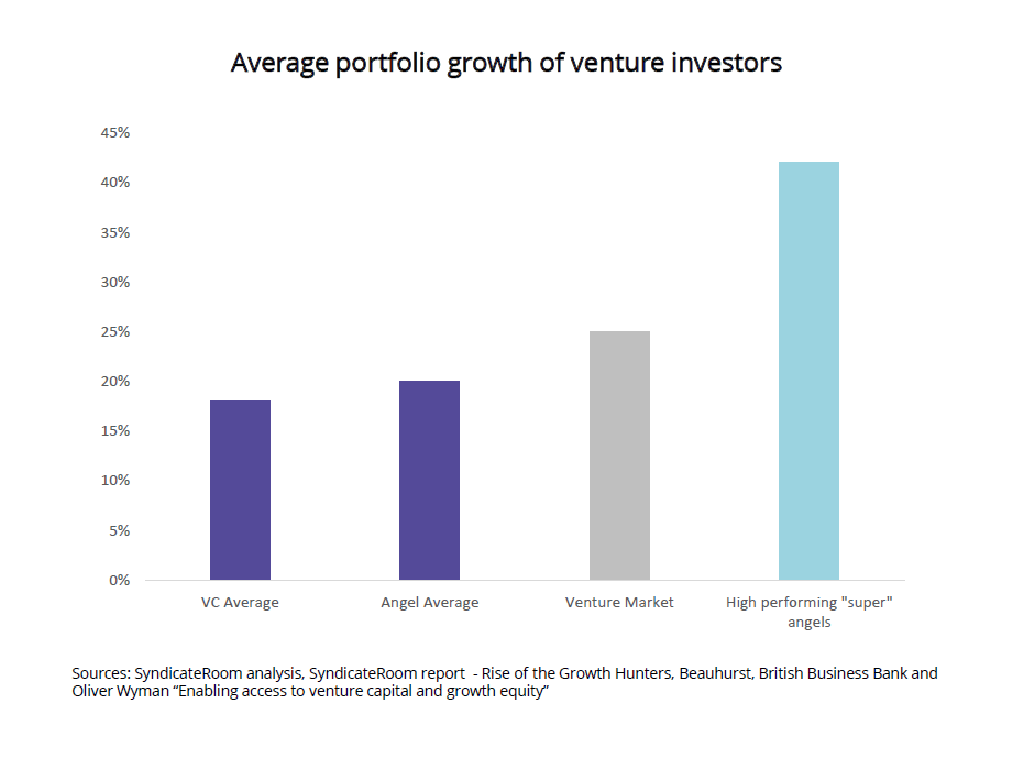 Graphs of average protfolio growth of venture investors